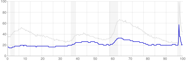 Nebraska monthly unemployment rate chart from 1990 to November 2020